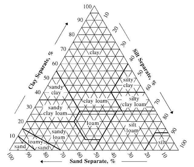 Soil triangle - USDA